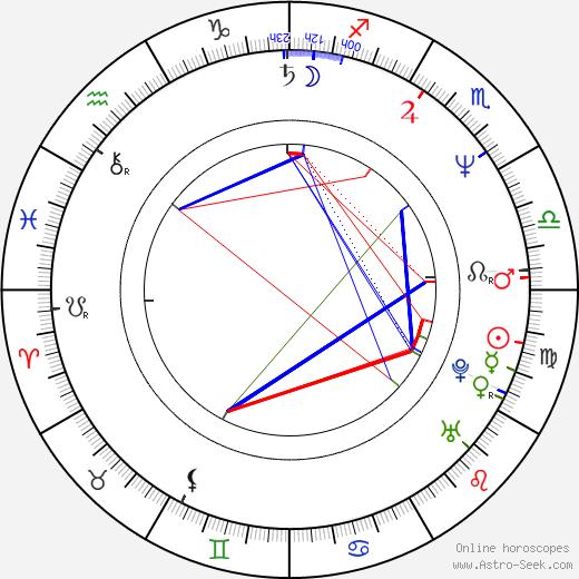 Monika Ottová birth chart, Monika Ottová astro natal horoscope, astrology