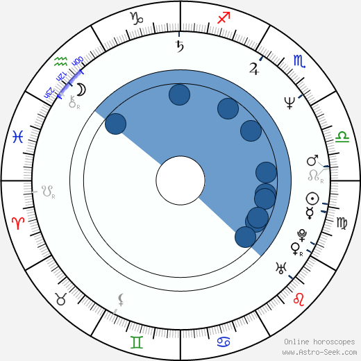 Morten Harket wikipedia, horoscope, astrology, instagram