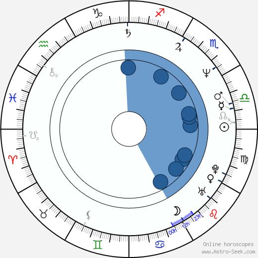 Paul-Anders Simma wikipedia, horoscope, astrology, instagram
