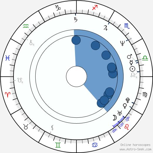 Petr Lokaj wikipedia, horoscope, astrology, instagram