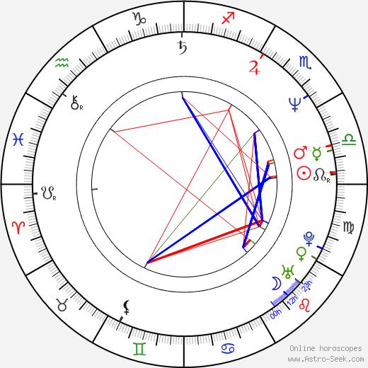 Petr Lokaj tema natale, oroscopo, Petr Lokaj oroscopi gratuiti, astrologia