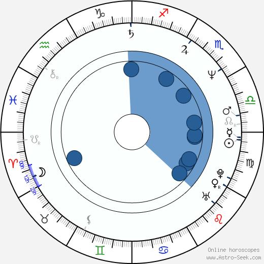 Sally Barker wikipedia, horoscope, astrology, instagram