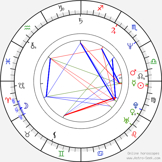 Sally Barker birth chart, Sally Barker astro natal horoscope, astrology