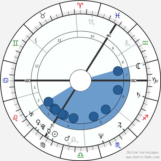 Sigmar Gabriel wikipedia, horoscope, astrology, instagram