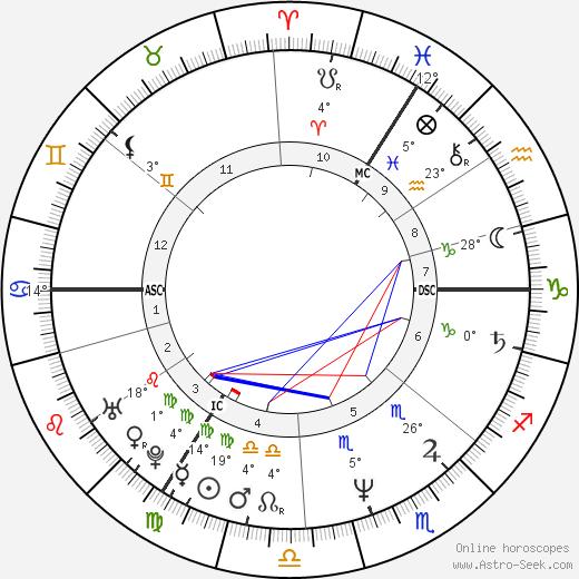 Sigmar Gabriel birth chart, biography, wikipedia 2019, 2020