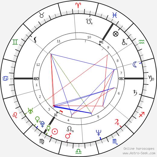 Sigmar Gabriel astro natal birth chart, Sigmar Gabriel horoscope, astrology