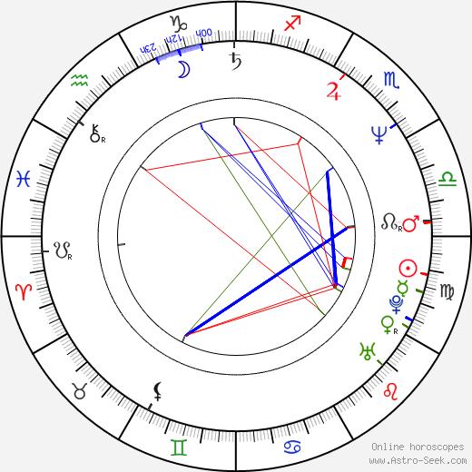 Song Ji-Na birth chart, Song Ji-Na astro natal horoscope, astrology