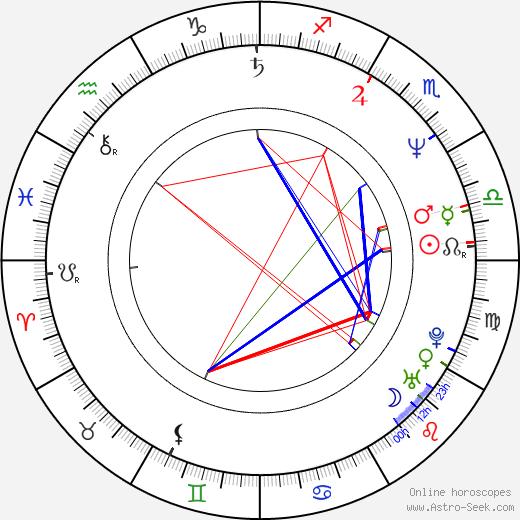 Steve Hytner birth chart, Steve Hytner astro natal horoscope, astrology