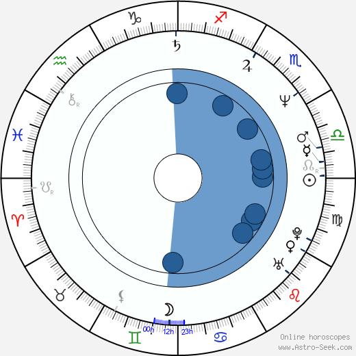 Steve Whitmire wikipedia, horoscope, astrology, instagram