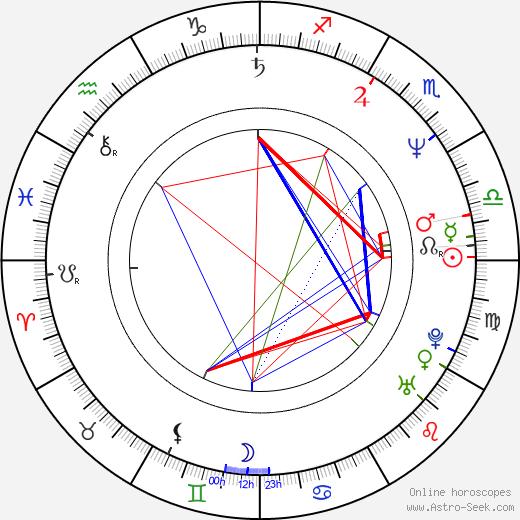 Стив Уитмайр Steve Whitmire день рождения гороскоп, Steve Whitmire Натальная карта онлайн