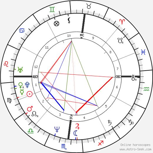 Tom McGuinness день рождения гороскоп, Tom McGuinness Натальная карта онлайн