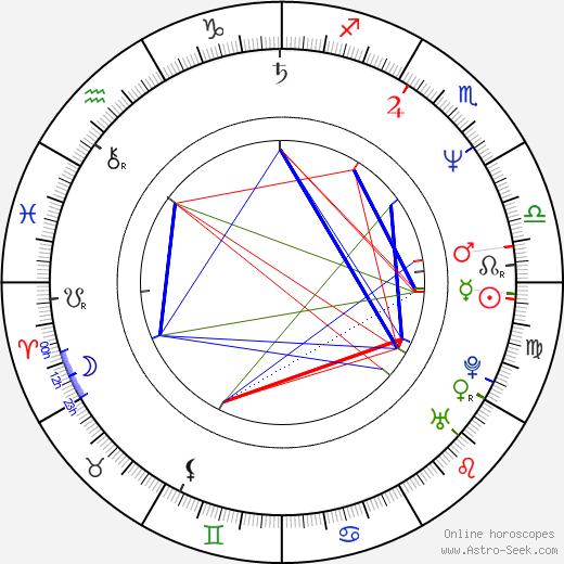 Vladimír Maňka tema natale, oroscopo, Vladimír Maňka oroscopi gratuiti, astrologia
