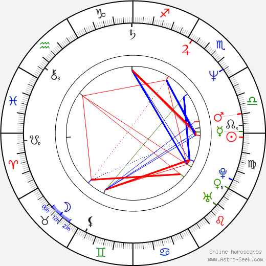 William Ostrander birth chart, William Ostrander astro natal horoscope, astrology