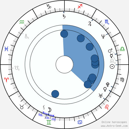 Wolfgang Raach wikipedia, horoscope, astrology, instagram