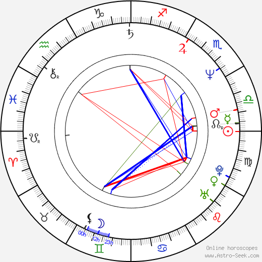 Wolfgang Raach birth chart, Wolfgang Raach astro natal horoscope, astrology