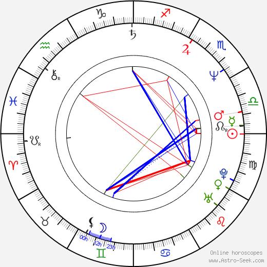 Wolfgang Raach astro natal birth chart, Wolfgang Raach horoscope, astrology