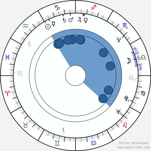 Abdel Qissi wikipedia, horoscope, astrology, instagram