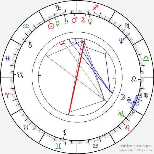 Andreas Jung birth chart, Andreas Jung astro natal horoscope, astrology
