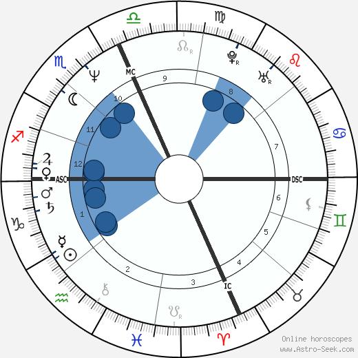 Barbara Ensoli wikipedia, horoscope, astrology, instagram