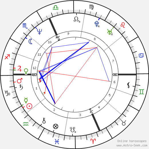 Barbara Ensoli день рождения гороскоп, Barbara Ensoli Натальная карта онлайн
