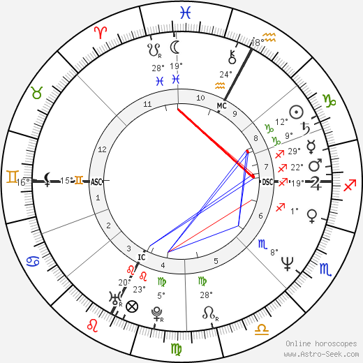 Bruce La Bruce birth chart, biography, wikipedia 2018, 2019