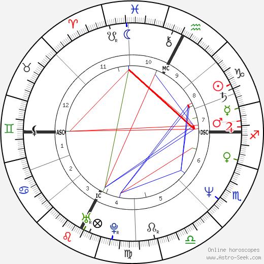 Bruce La Bruce astro natal birth chart, Bruce La Bruce horoscope, astrology