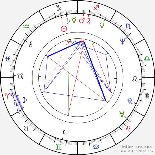 Charles Homet birth chart, Charles Homet astro natal horoscope, astrology