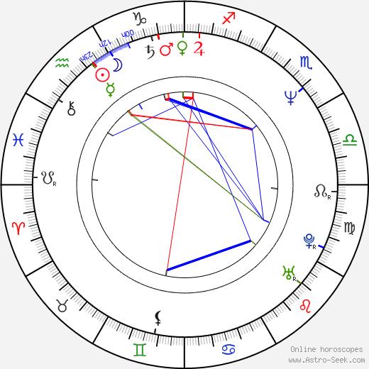 David Jeremiah день рождения гороскоп, David Jeremiah Натальная карта онлайн