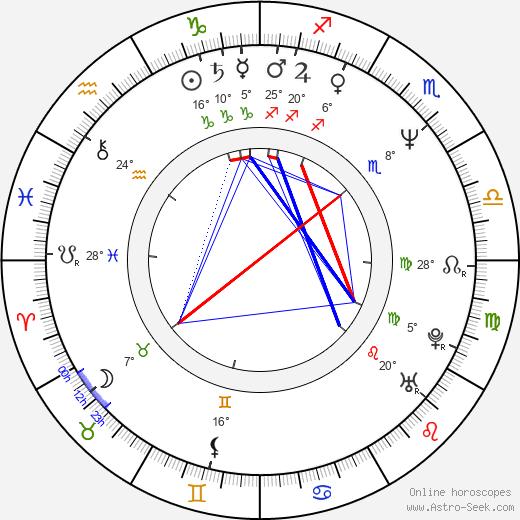 David Marciano birth chart, biography, wikipedia 2020, 2021