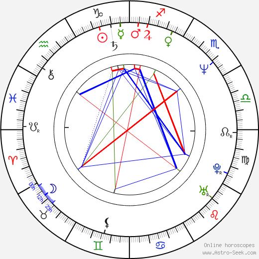 David Marciano birth chart, David Marciano astro natal horoscope, astrology