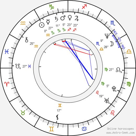 Dmitri Kharatyan birth chart, biography, wikipedia 2019, 2020