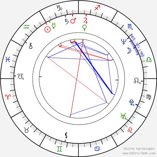 Dmitri Kharatyan birth chart, Dmitri Kharatyan astro natal horoscope, astrology