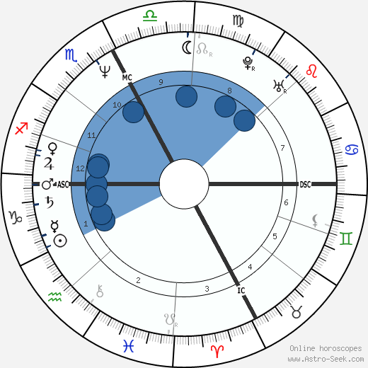 Eleanor Mondale horoscope, astrology, sign, zodiac, date of birth, instagram