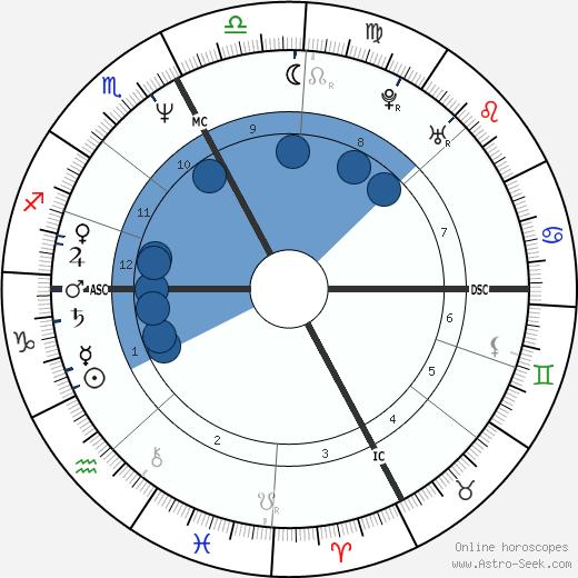 Eleanor Mondale wikipedia, horoscope, astrology, instagram