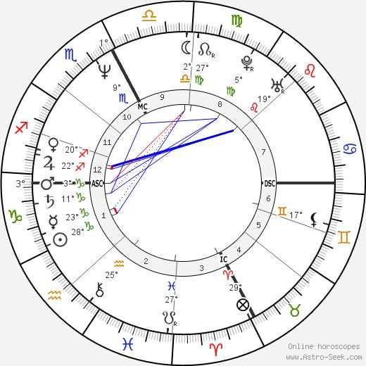 Eleanor Mondale tema natale, biography, Biografia da Wikipedia 2020, 2021