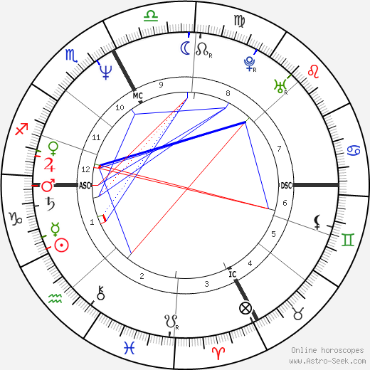Eleanor Mondale tema natale, oroscopo, Eleanor Mondale oroscopi gratuiti, astrologia