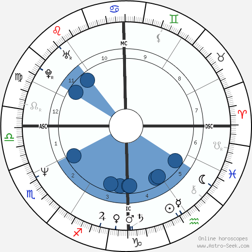 Gia Carangi horoscope, astrology, sign, zodiac, date of birth, instagram