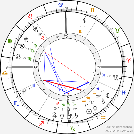 Gia Carangi birth chart, biography, wikipedia 2019, 2020