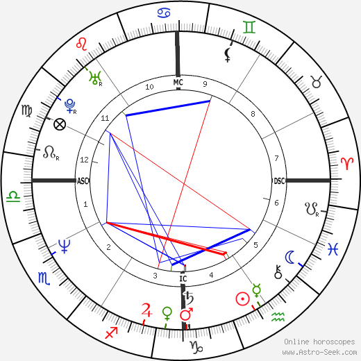Gia Carangi astro natal birth chart, Gia Carangi horoscope, astrology