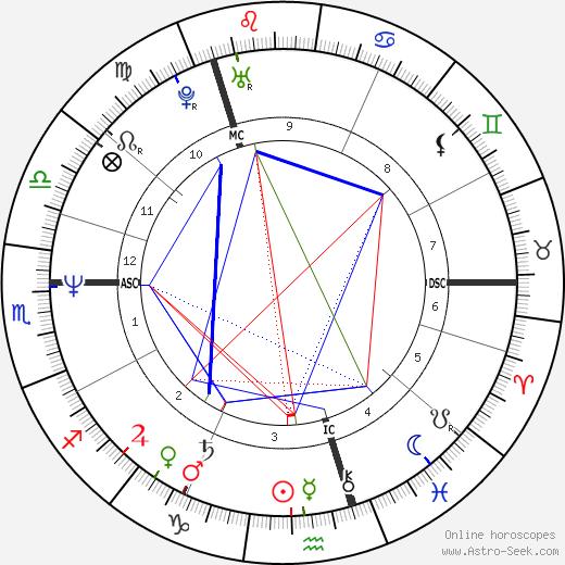 Грант Моррисон Grant Morrison день рождения гороскоп, Grant Morrison Натальная карта онлайн