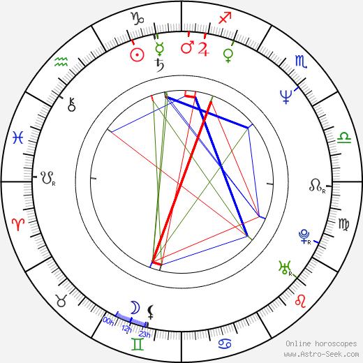 Heidi Herala astro natal birth chart, Heidi Herala horoscope, astrology