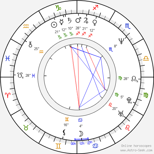 Jacques Dominique Wilkins birth chart, biography, wikipedia 2019, 2020
