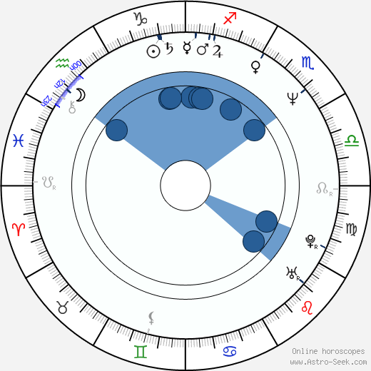 Jeff Taylor horoscope, astrology, sign, zodiac, date of birth, instagram