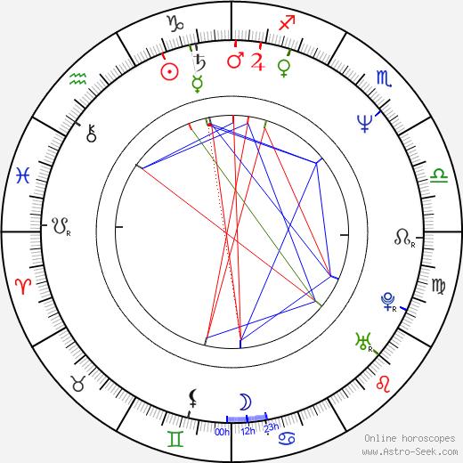Jonathan Myerson astro natal birth chart, Jonathan Myerson horoscope, astrology