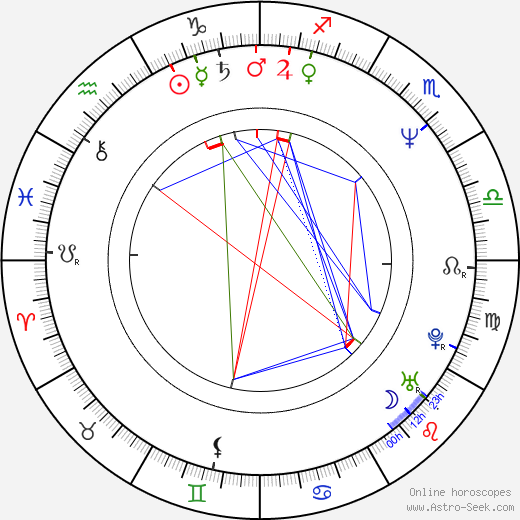 Kelly Asbury birth chart, Kelly Asbury astro natal horoscope, astrology