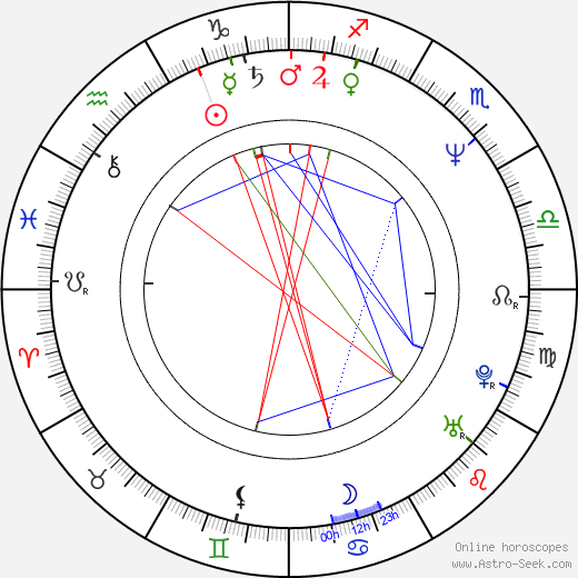Kevin Anderson astro natal birth chart, Kevin Anderson horoscope, astrology