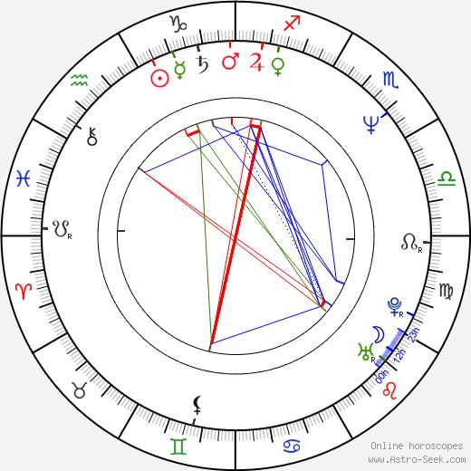 Ljubomir Kerekeš birth chart, Ljubomir Kerekeš astro natal horoscope, astrology