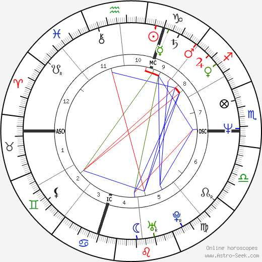 Lolita Morena tema natale, oroscopo, Lolita Morena oroscopi gratuiti, astrologia