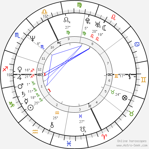 Marco Furlan birth chart, biography, wikipedia 2018, 2019