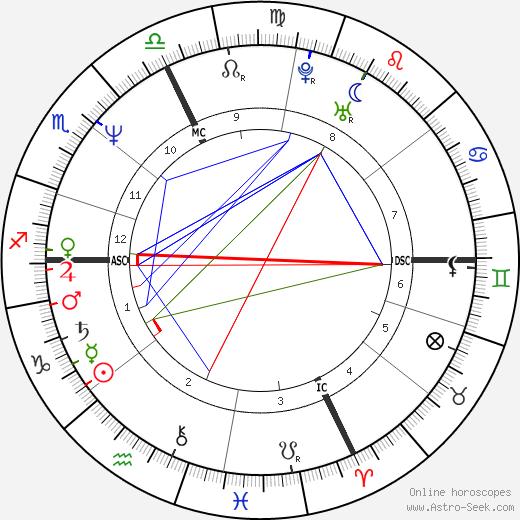 Marco Furlan tema natale, oroscopo, Marco Furlan oroscopi gratuiti, astrologia